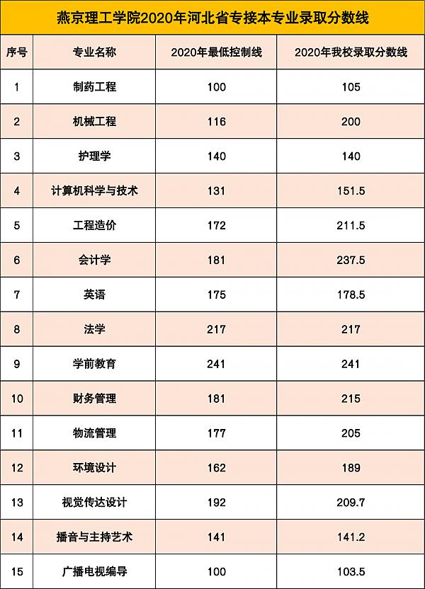 燕京理工学院2020年河北专接本录取分数线