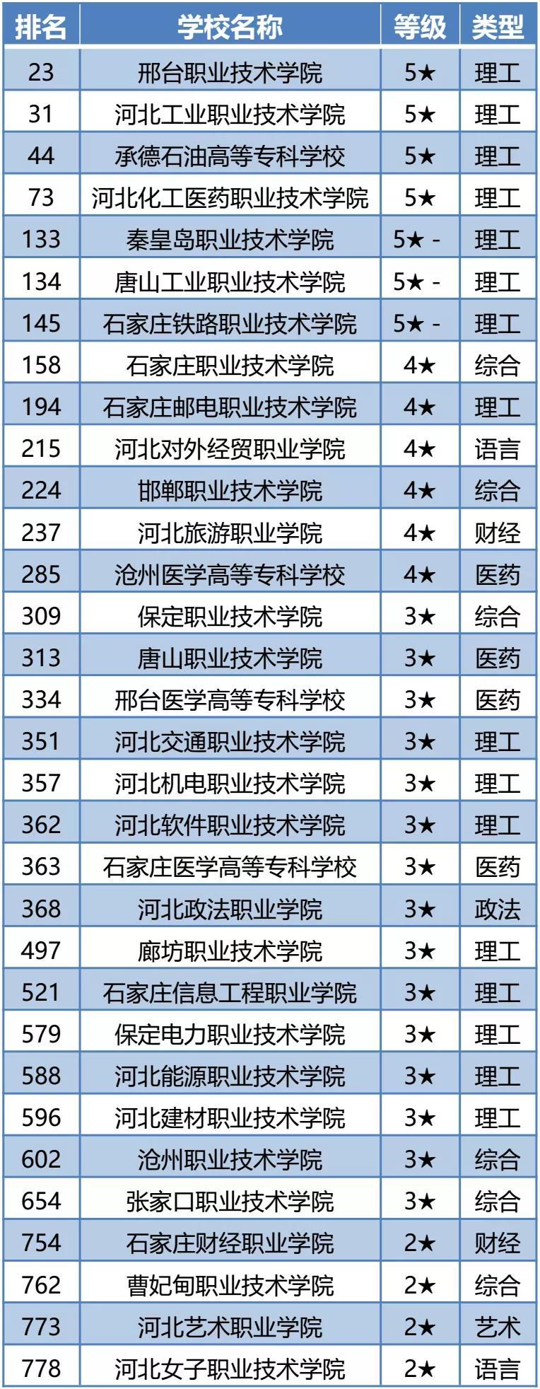 2021年中国高职院校综合竞争力排行榜